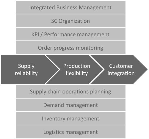 Customer  integration Production  flexibility Supply reliability Demand management KPI / Performance management SC Organization Integrated Business Management Inventory management Logistics management Supply chain  operations planning  Order progress monitoring