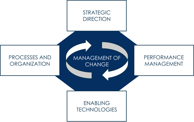 MANAGEMENT OF  CHANGE PROCESSES AND  ORGANIZATION PERFORMANCE  MANAGEMENT ENABLING  TECHNOLOGIES STRATEGIC  DIRECTION