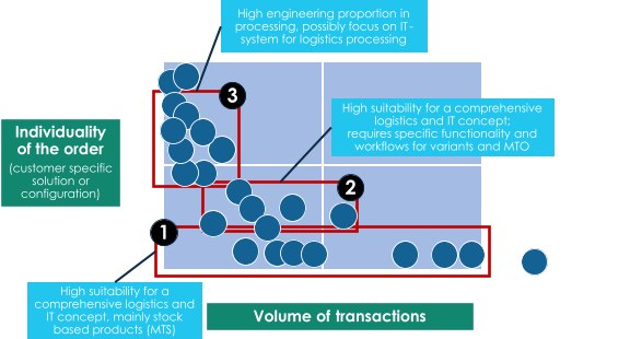 Volume of  transactions Individuality  of the order (customer specific  solution or  configuration) low high h igh l ow High suitability for a  comprehensive logistics and  IT concept, mainly stock  based products (MTS) High engineering proportion in  processing, possibly focus on IT - system for logistics processing High suitability for a comprehensive  logistics and IT concept;  requires specific functionality and  workflows for variants and MTO 1 2 3 Every dot  represents a  business unit