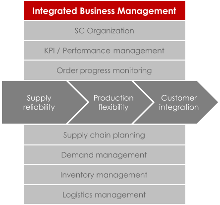 Customer  integration Production  flexibility Supply reliability Demand management KPI /  Performance  management SC Organization Integrated Business Management Inventory management Logistics management S upply chain planning  Order progress monitoring