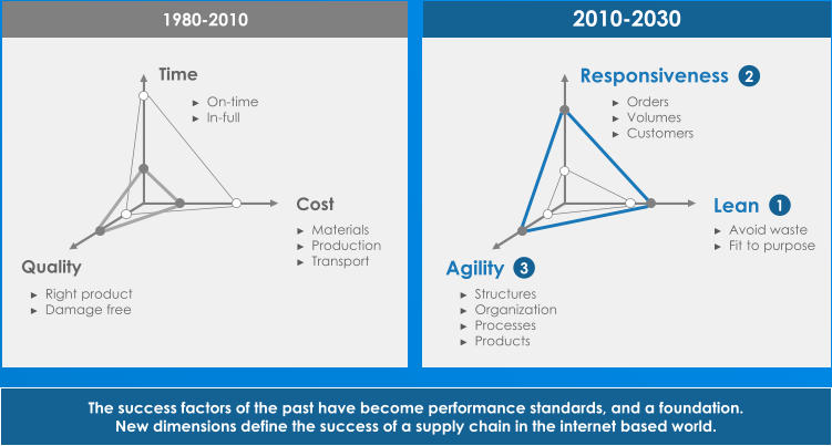 Agility Responsiveness Lean ► Structures ► Organization ► Processes ► Products ► Orders ► Volumes ► Customers ► Avoid waste ► Fit to purpose 2010 - 2030 1 2 3 Quality Time Cost ► Right product ► Damage free ► On - time ► In - full ► Materials ► Production ► Transport 1980 - 2010 The  success factors of  the past have become performance standards ,  and a  foundation .  New  dimensions define the success of a  supply chain in  the internet based world .