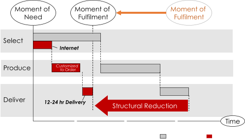 Hours Days Weeks Months Structural Reduction Internet Customized to Order 12 - 24  hr Delivery Moment  of Need Select Produce Deliver Time New  Enablers Traditional  process Moment  of Fulfilment Moment  of Fulfilment