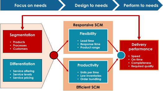 Efficient SCM Responsive SCM Differentiation • Service offering • Service levels • Service pricing Segmentation • Products • Processes • Customers Flexibility • Lead time • Response time • Product range Productivity • Units per time • Low inventories • Order bundling Delivery  performance • Speed • On - time • Completeness • Required quality Focus on needs Design to needs Perform to needs